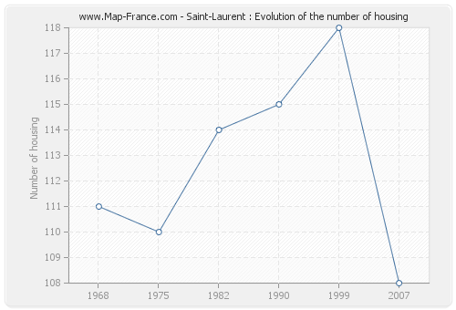 Saint-Laurent : Evolution of the number of housing