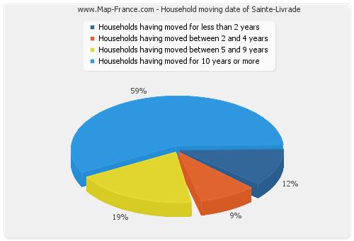 Household moving date of Sainte-Livrade