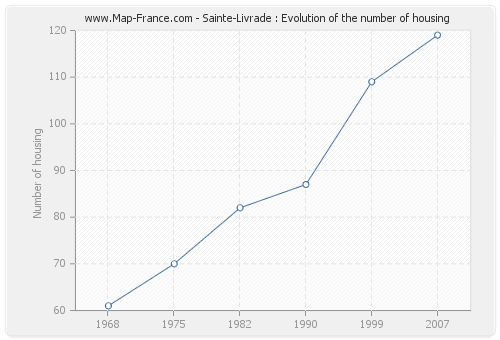 Sainte-Livrade : Evolution of the number of housing