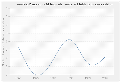 Sainte-Livrade : Number of inhabitants by accommodation