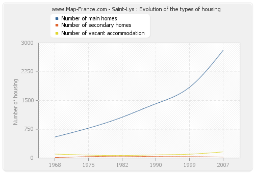 Saint-Lys : Evolution of the types of housing