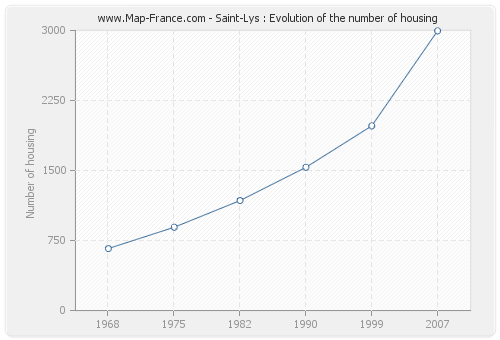 Saint-Lys : Evolution of the number of housing