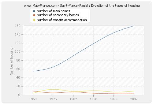 Saint-Marcel-Paulel : Evolution of the types of housing