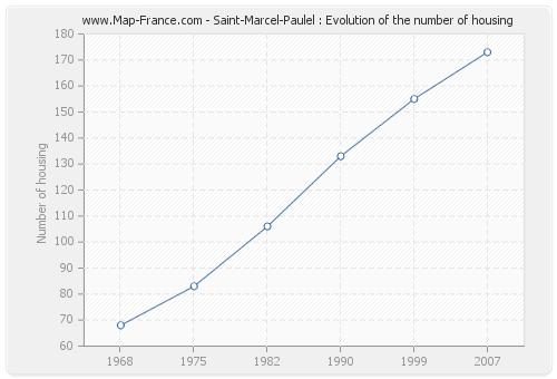 Saint-Marcel-Paulel : Evolution of the number of housing