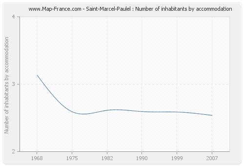 Saint-Marcel-Paulel : Number of inhabitants by accommodation