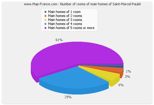 Number of rooms of main homes of Saint-Marcel-Paulel