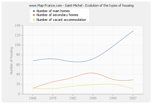 Saint-Michel : Evolution of the types of housing
