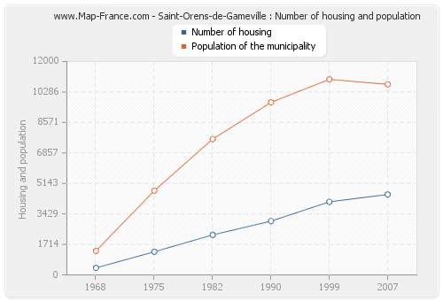 Saint-Orens-de-Gameville : Number of housing and population