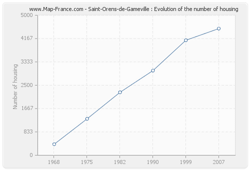 Saint-Orens-de-Gameville : Evolution of the number of housing