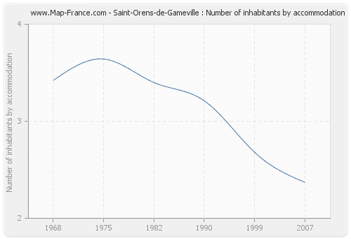 Saint-Orens-de-Gameville : Number of inhabitants by accommodation