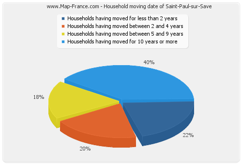 Household moving date of Saint-Paul-sur-Save