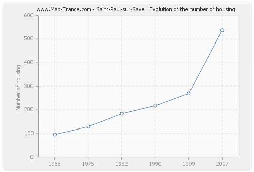 Saint-Paul-sur-Save : Evolution of the number of housing