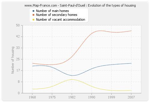 Saint-Paul-d'Oueil : Evolution of the types of housing