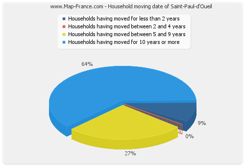 Household moving date of Saint-Paul-d'Oueil