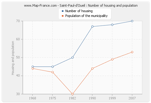 Saint-Paul-d'Oueil : Number of housing and population