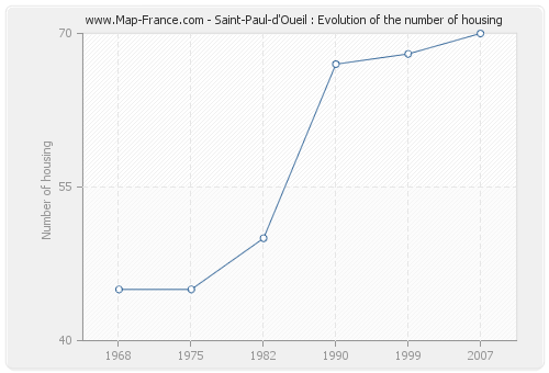 Saint-Paul-d'Oueil : Evolution of the number of housing