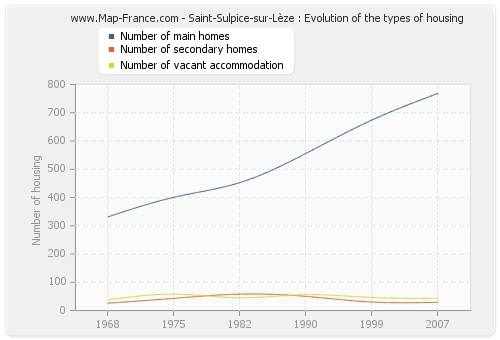 Saint-Sulpice-sur-Lèze : Evolution of the types of housing