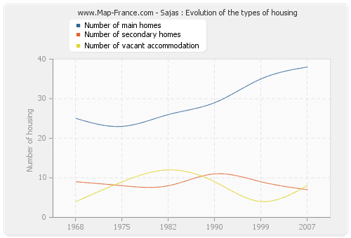 Sajas : Evolution of the types of housing