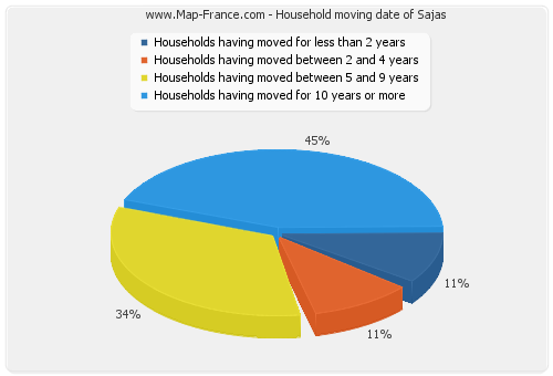Household moving date of Sajas