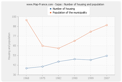 Sajas : Number of housing and population