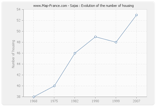 Sajas : Evolution of the number of housing