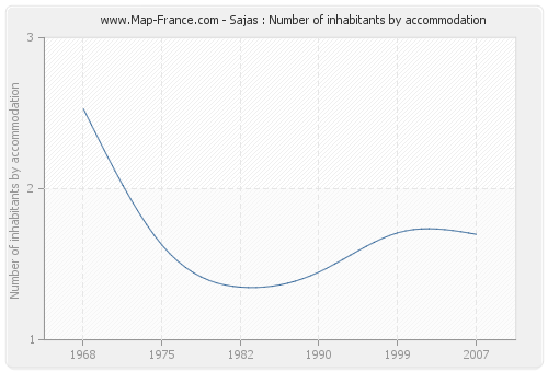 Sajas : Number of inhabitants by accommodation