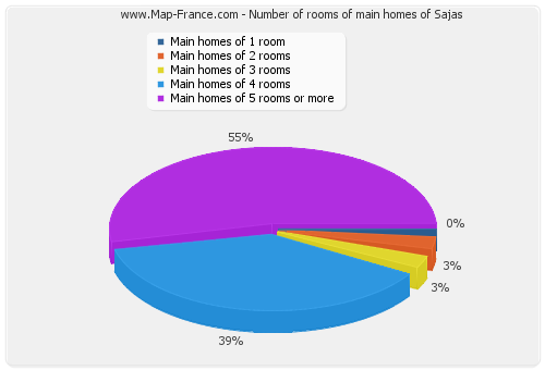 Number of rooms of main homes of Sajas