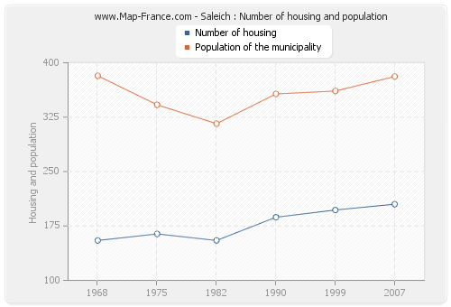 Saleich : Number of housing and population