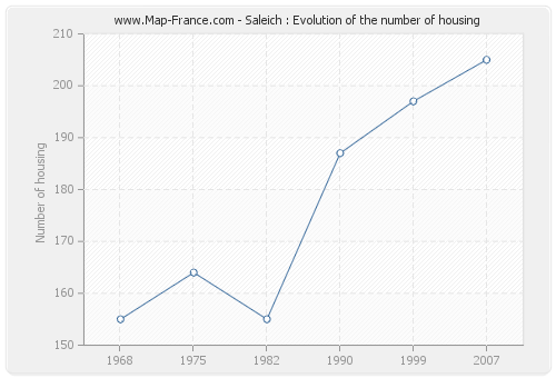 Saleich : Evolution of the number of housing