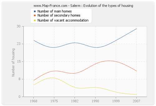 Salerm : Evolution of the types of housing