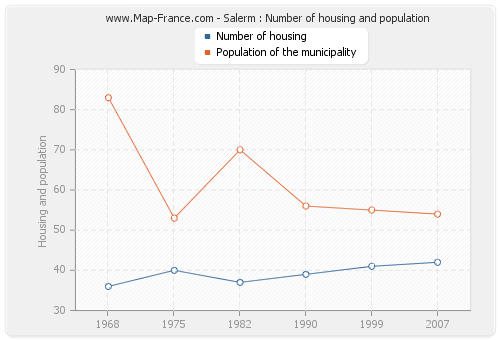 Salerm : Number of housing and population