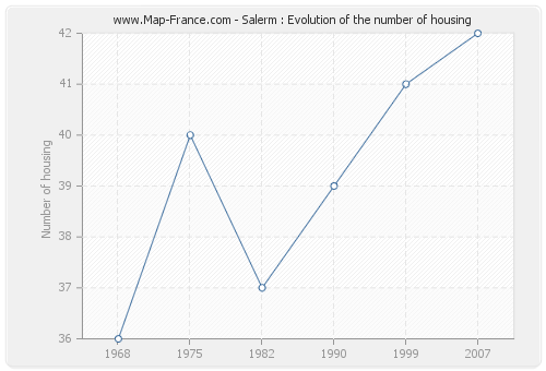 Salerm : Evolution of the number of housing
