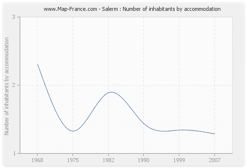 Salerm : Number of inhabitants by accommodation