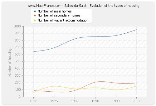 Salies-du-Salat : Evolution of the types of housing