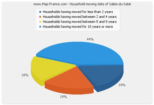 Household moving date of Salies-du-Salat