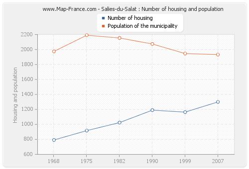 Salies-du-Salat : Number of housing and population