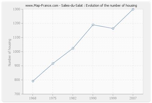Salies-du-Salat : Evolution of the number of housing