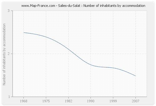 Salies-du-Salat : Number of inhabitants by accommodation