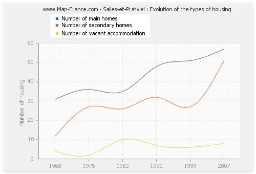 Salles-et-Pratviel : Evolution of the types of housing