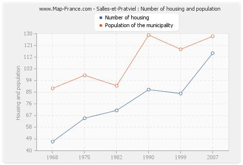 Salles-et-Pratviel : Number of housing and population