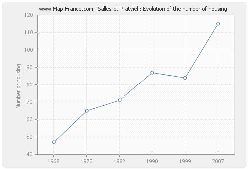 Salles-et-Pratviel : Evolution of the number of housing