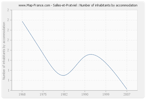 Salles-et-Pratviel : Number of inhabitants by accommodation