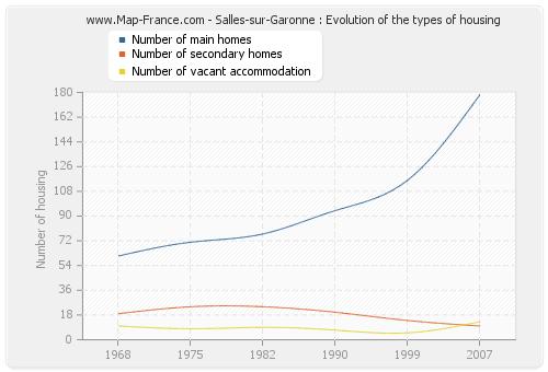 Salles-sur-Garonne : Evolution of the types of housing