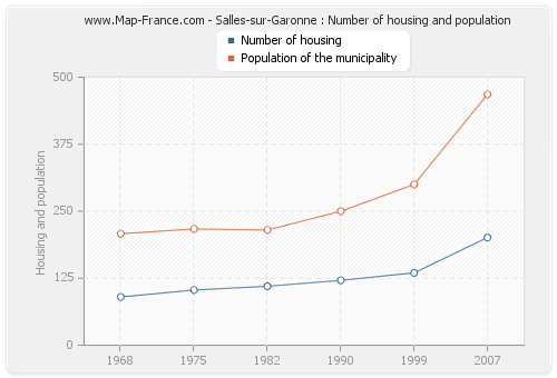 Salles-sur-Garonne : Number of housing and population