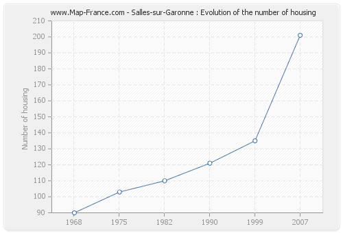 Salles-sur-Garonne : Evolution of the number of housing
