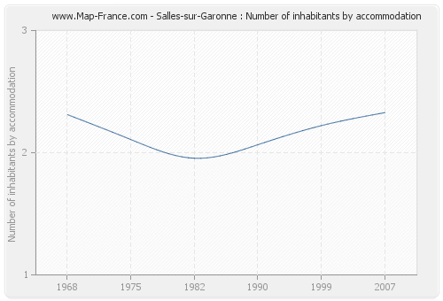 Salles-sur-Garonne : Number of inhabitants by accommodation