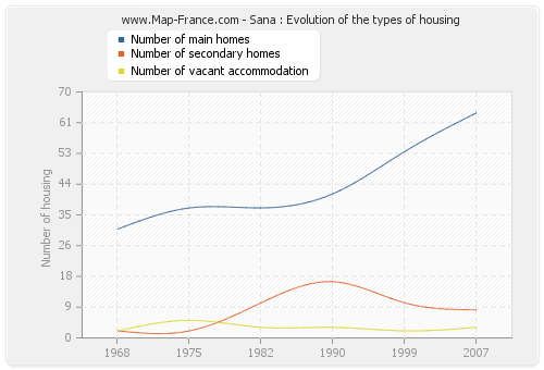 Sana : Evolution of the types of housing