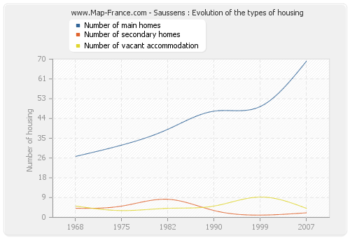 Saussens : Evolution of the types of housing