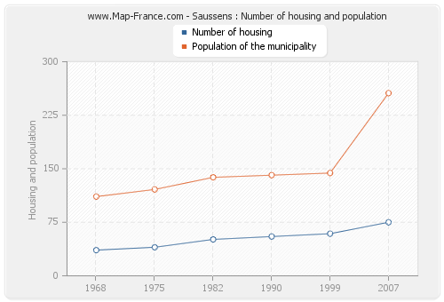 Saussens : Number of housing and population