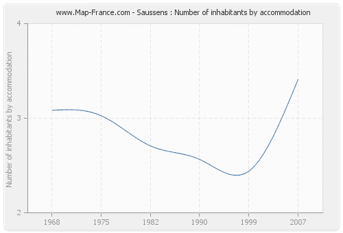 Saussens : Number of inhabitants by accommodation